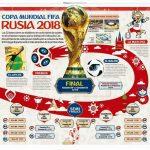 """Sorteo Mundial: este es el """"fixture"""" de Rusia 2018"""